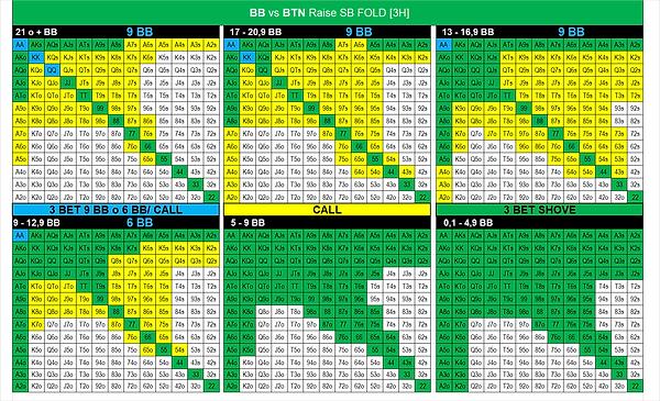 17. BB vs BTN Raise SB Fold.png