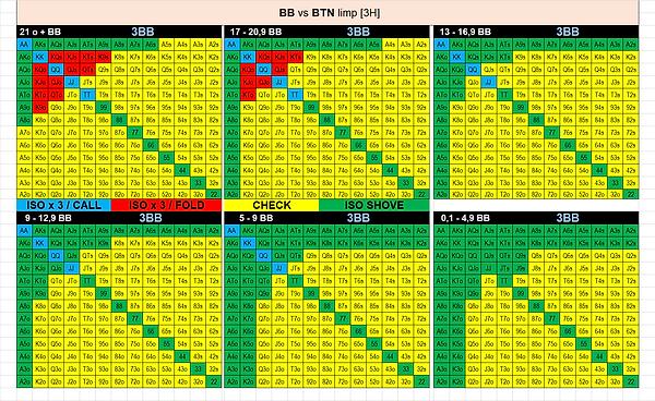 11. BB vs BTN Limp.png