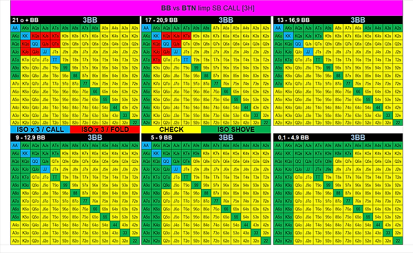 12. BB vs BTN Limp SB Call.png