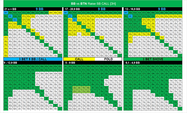 18. BB vs BTN Raise SB Call.png
