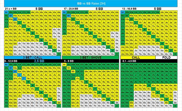 24. BB vs SB Raise.png