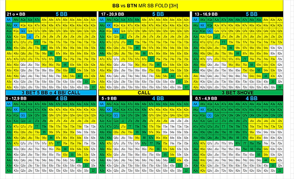 14. BB vs BTN MR SB Fold.png