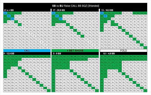 9. SB vs BU Raise Call BB SQZ.png