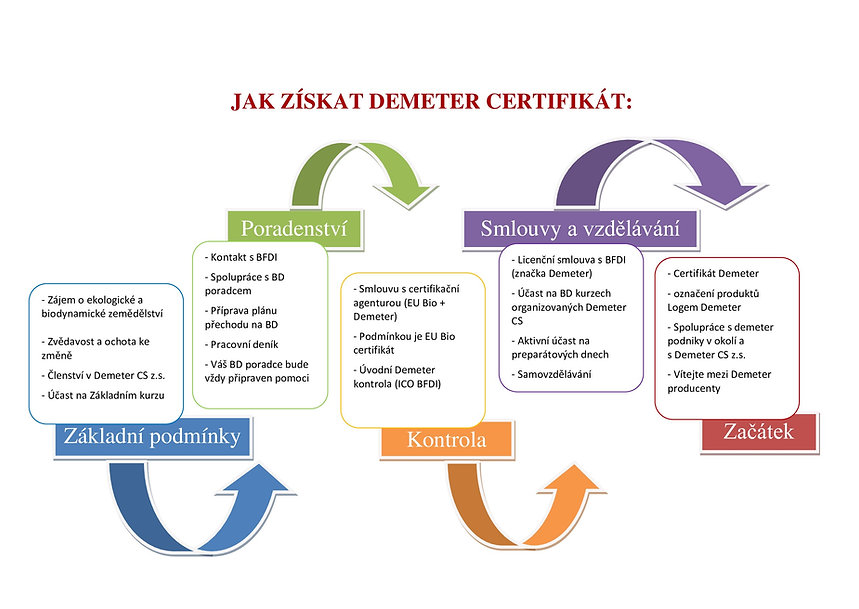 Demeter_certifikace_proces-_1_ (1).jpg