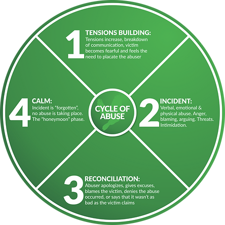 green.Cycle-of-abuse (1).png