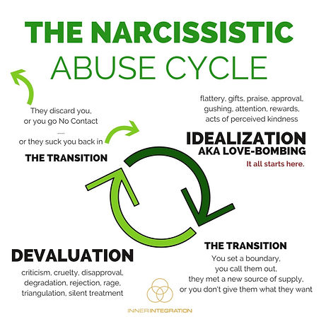 NARC%20abuse%20cycle_edited.jpg