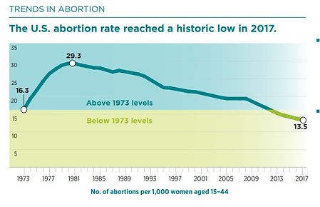 Guttmcher-trends-on-abortion-1973-to-201