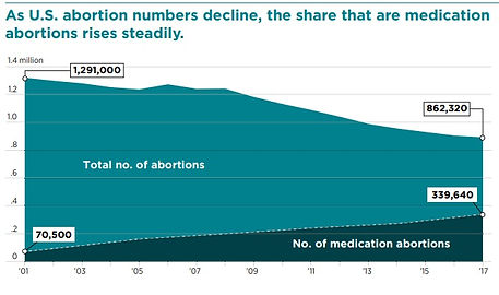 Guttmacher-total-abortions-and-medicatio
