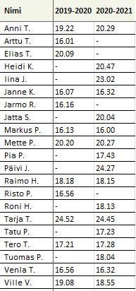 Testilenkki 2020-21.JPG