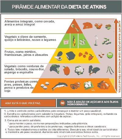 Conheça a Dieta Atkins
