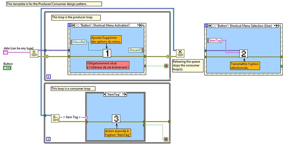 Exemple de structure pour gestion de menus contextuels