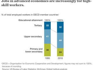 Skilled Workers Own the Future