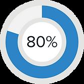 Porcentajes-todos-80.png