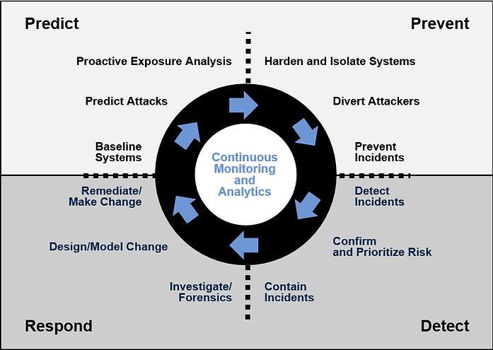 Gartner Security Architecture Process Diagram