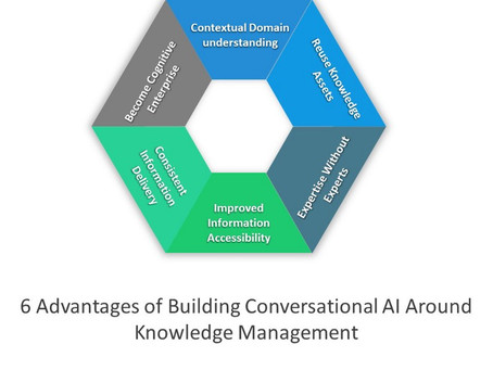 Impact of Knowledge Graphs and Artificial Intelligence in Wealth Management companies