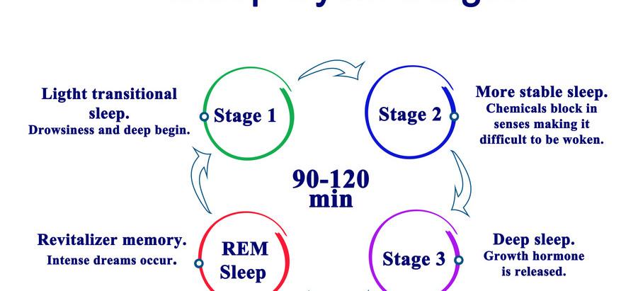 Améliorer le sommeil et l'anxiété des patients atteints du COVID-19