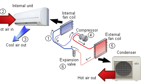 How an Air Conditioner works: