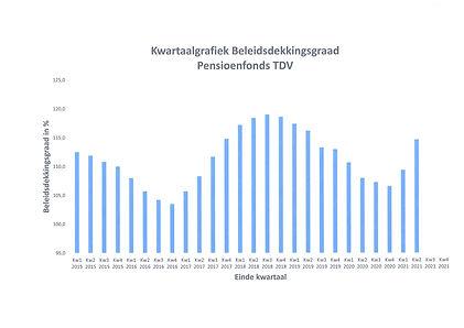 020821 Grafiek dekkingsgraad tm 2021 kw2.jpg