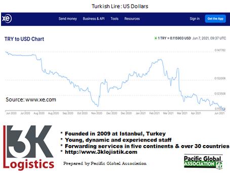 Turkish Lira falls a lot