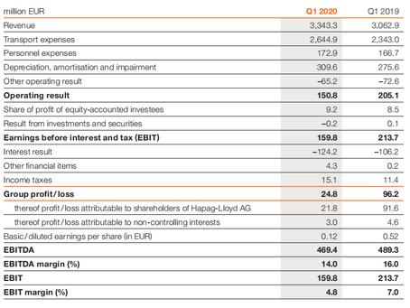 Hapag-Lloyd's Financial Report Q1 2020