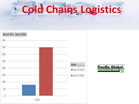 Cold Chain Logistics in China