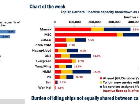 Burden of idling ships