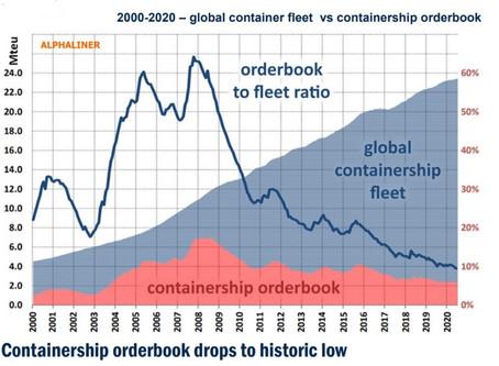 Ship fleet Vs Ship orderbook