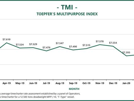 Ship charter rates drop