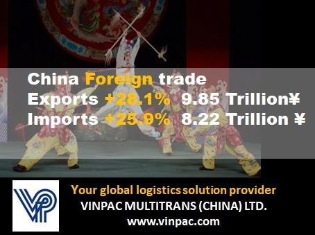China Import & Export rose 27.1%