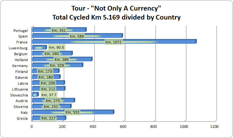 Tour Not Only A Currency - Bar Chart