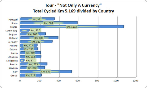 Tour Not Only A Currency - Bar Chart - K
