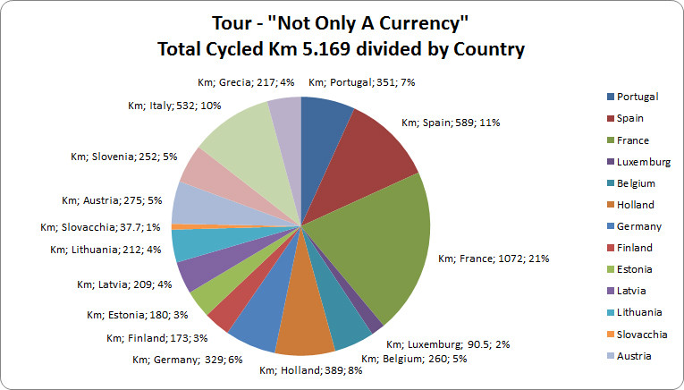 Tour Not Only A Currency - Pie Chart