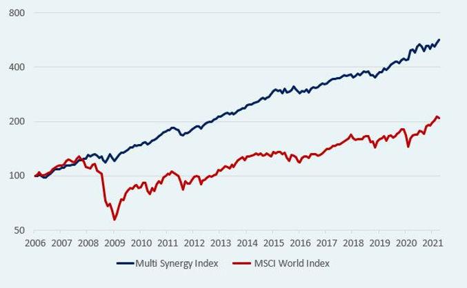 MSI_Chart_Emerald.JPG