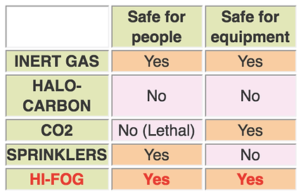 Comparison of Features Safety During A F