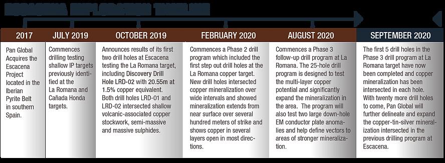 Escacena Exploration Timeline-06-06.png