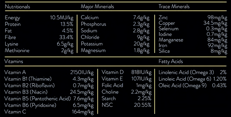 FibrePlu Nutritional Table