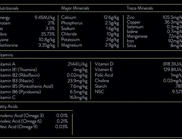 AlphaFibre Nutritional Table
