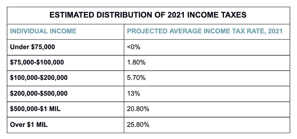 Estimated Distribution of 2021 Income Taxes
