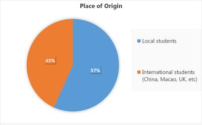 Place of origin