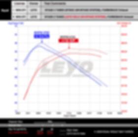 LEYO - Cold Air Intake - Dyno Graph