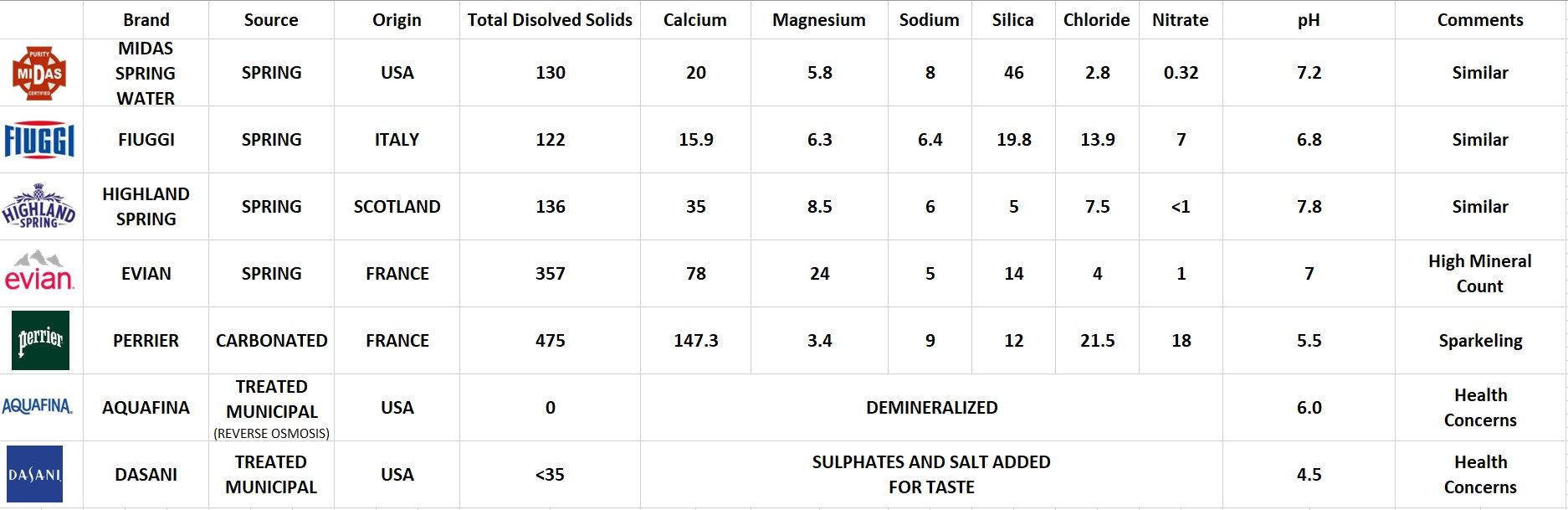 Premium_Water_comparison_chart