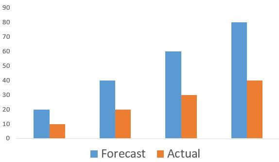 Graph of forecast v actual