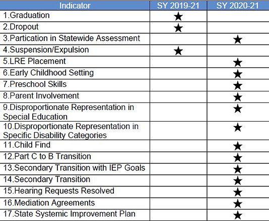 SPP.APR Changes Data.jpg