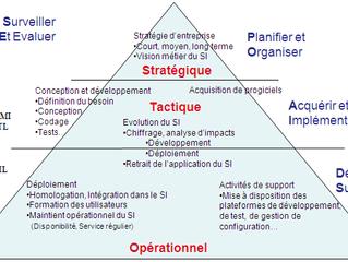 ITIL, CMMI, CFTL, quelles sont les bonnes pratiques en informatique ?