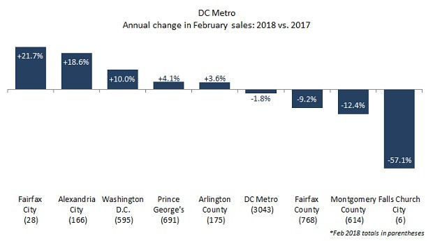 Flat sales, high prices in DC area in February
