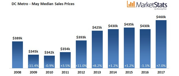 Metro home prices set new all-time high of $460,000. May closed sales and new pending sales at decad
