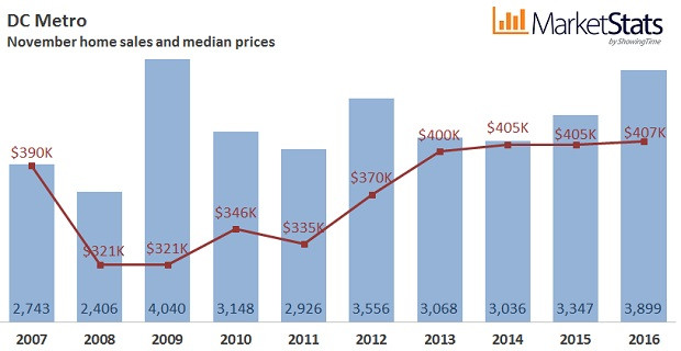 Median sales price of $407,000 in DC is highest level since 2005