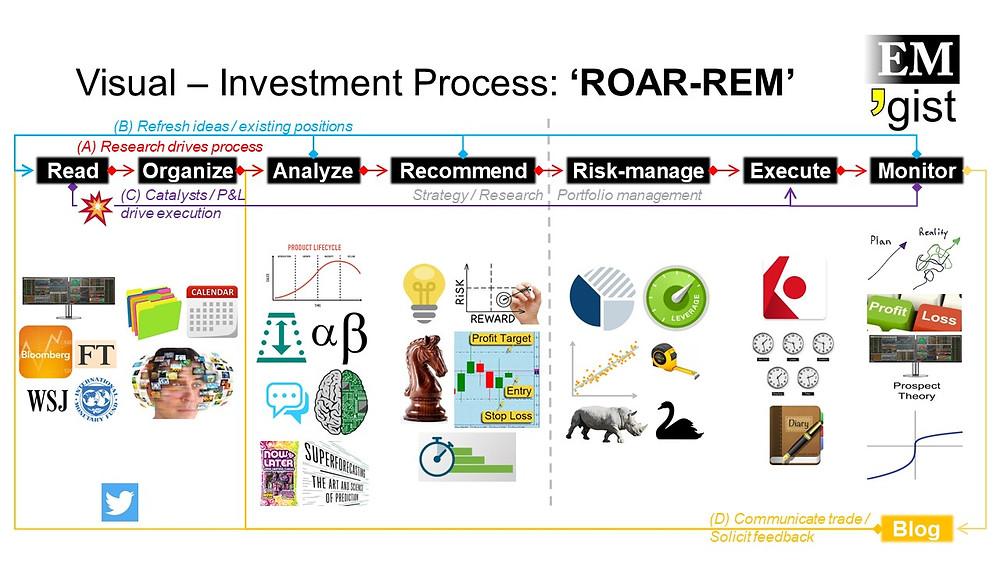 EMgist Visual - 'ROAR-REM' Investment Process