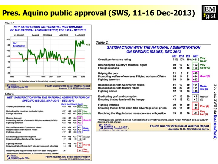 Pres. Aquino approval rating