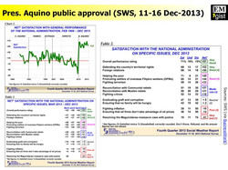 Pres. Aquino approval rating